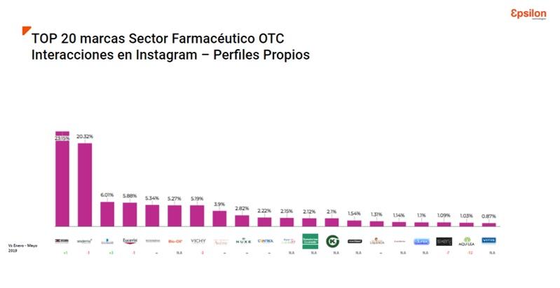 ¿Qué marcas lideran las redes sociales del sector farmacéutico OTC?