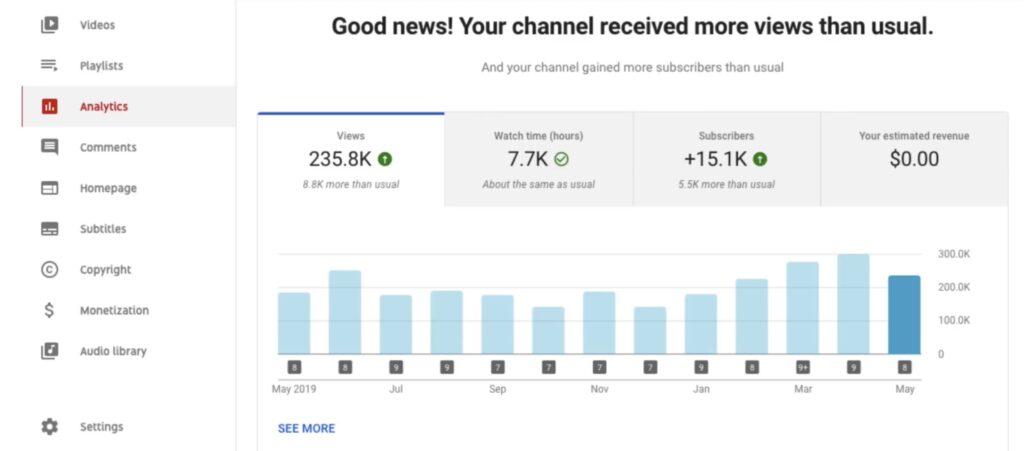 YouTube explica cómo funciona su algoritmo de recomendaciones