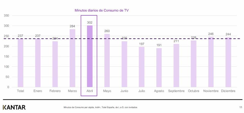 consumo mensual de televisión en 2020