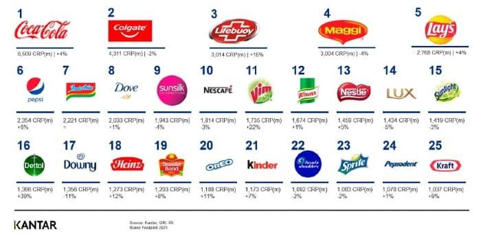 Coca Cola y Colgate: las marcas que más crecieron en 2020